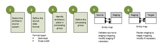 Data Migration Configuration